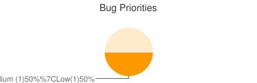 Bug Priorities